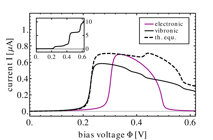 Current-voltage characteristics of a molecular junction that exhibits negative differential resistance (model BAND, cf.Tab.