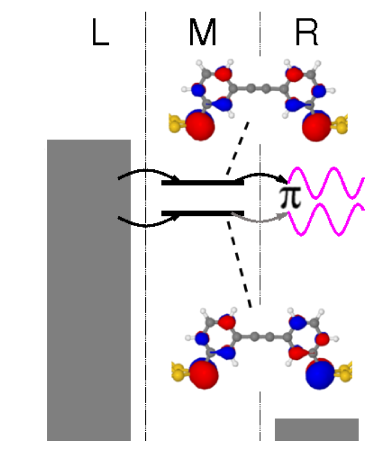 Panel (a) and (b): Graphical representation of a pair of quasidegenerate electronic states. Due to the different L