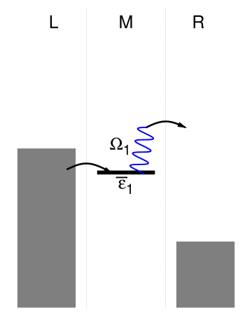 Schematic representation of example processes for sequential tunneling in a molecular junction. Panel (a) shows sequential tunneling of an electron from the left lead to the right lead that involves two consecutive tunneling processes: from the left lead onto the molecular bridge and from the molecular bridge to the right lead. In panel (b)/(c) the latter of the two tunneling processes is accompanied by an excitation/deexcitation process, where due to electronic-vibrational coupling the vibrational mode is singly excited/deexcited. While the processes depicted by Panel (a) – (c) become active at the same bias voltage, that is for