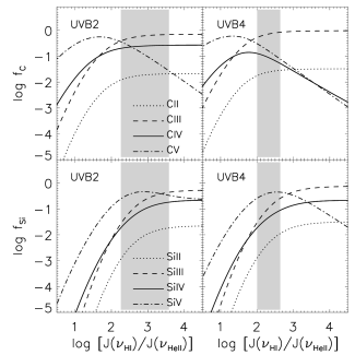 Individual ionisation fractions for several different ionisation states of carbon (upper panels) and silicon (lower panels for model UVB2 (left column) and UVB4 (right column). The ionisation fractions are plotted as a function of