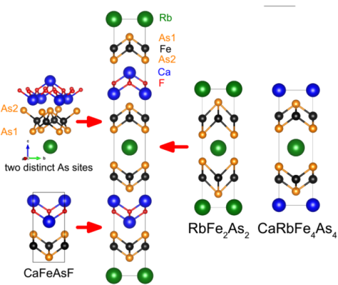 (Color online) The tetragonal crystal structure of RbCa