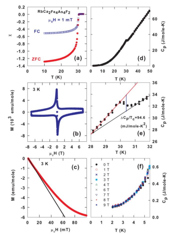 (Color online) (a) Low-field dc-magnetic susceptibility measured in zero-field cooled (ZFC) and field cooled (FC) modes in an applied field of 1 mT. (b) The isothermal field dependence of magnetization at 3 K. (c) The isothermal field dependence of the magnetization at low fields at 3 K. The solid line shows a linear fit to the low field data. (d) Temperature dependence of heat capacity (
