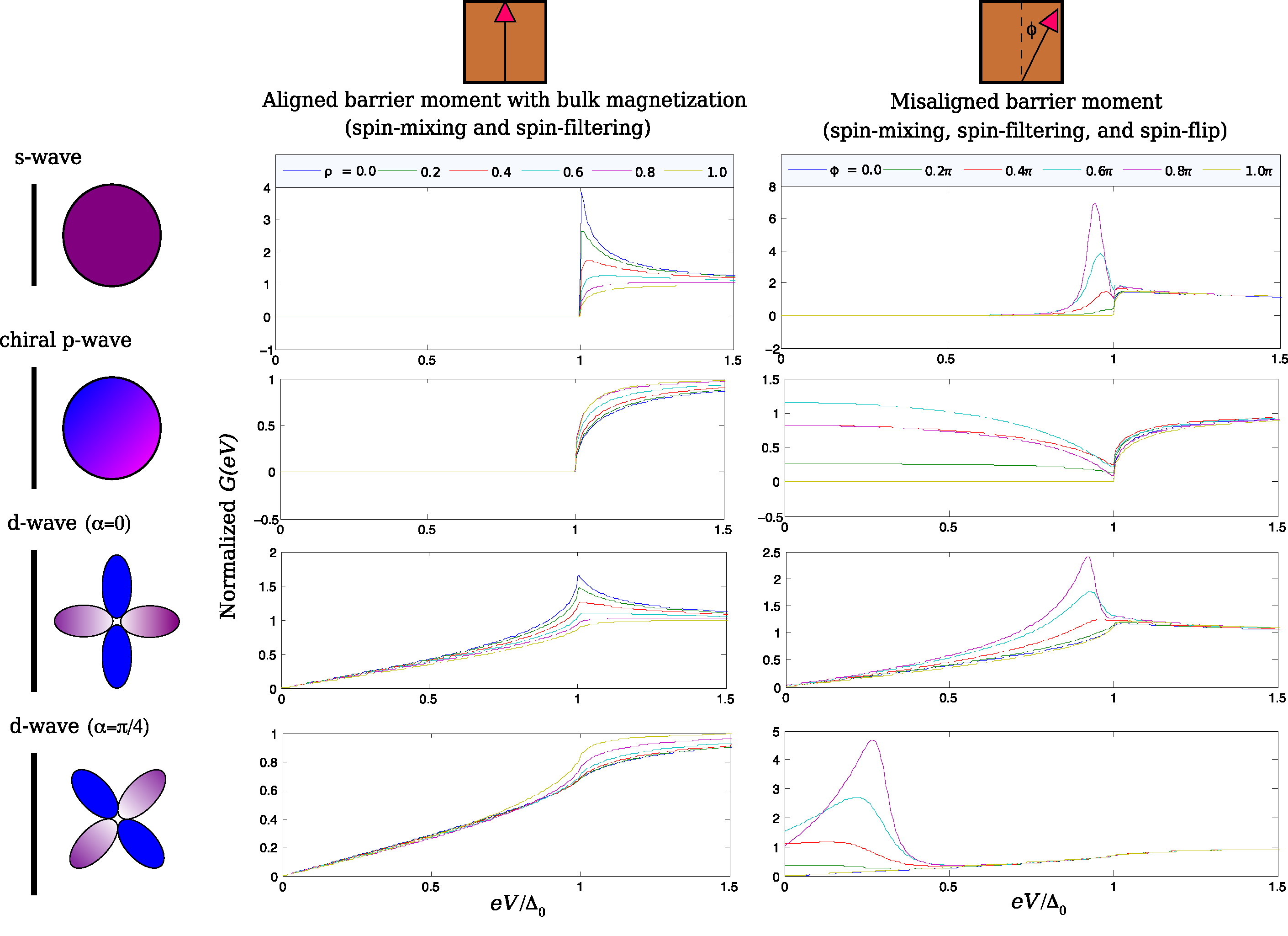 (Color online) Plot of the normalized conductance