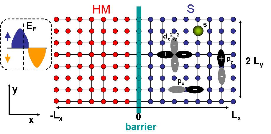 (Color online) Schematic description of the lattice geometry for the HM