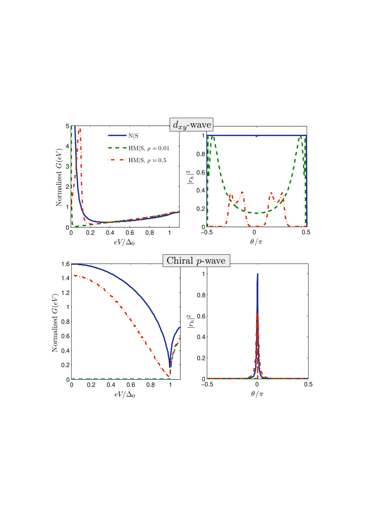 (Color online) Comparison of the conductance spectra for N