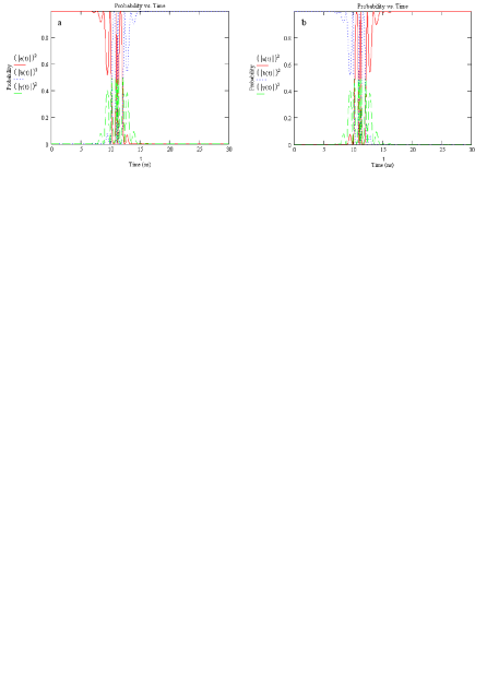 Time evolution of the probabilities that leads to a dual-rail NOT (Pauli