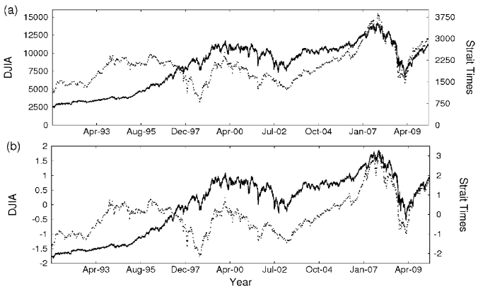 . (a) Daily close values for Dow Jones Industrial Average (DJIA) (bold)and Strait Times (dotted). (b) The time series in (a) after normalization (note the difference in the vertical axes in both figures). The left vertical axis is for DJIA while the right vertical axis is for Strait Times.