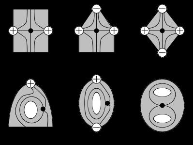 Six types of regions.