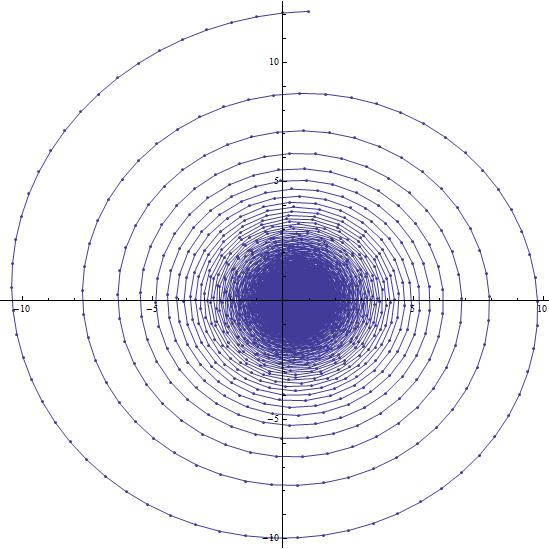 The inner weave of the 500th spiral of the curve associated to (