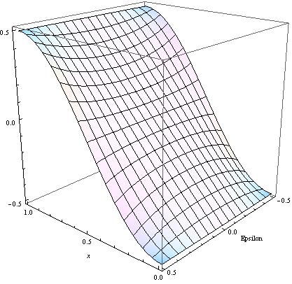 The real (left) and imaginary (right) parts of the function
