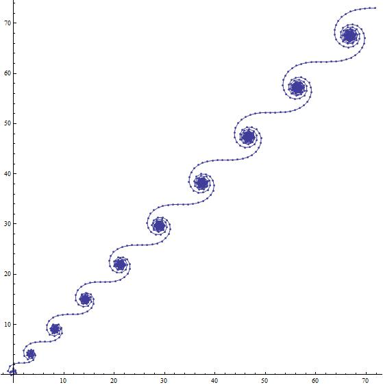 The curve associated to the exponential sums on the left-hand side of (