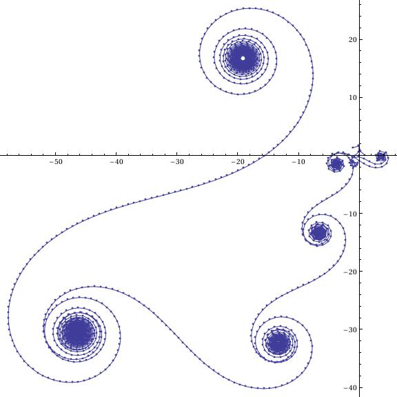 The curves associated to the exponential sum