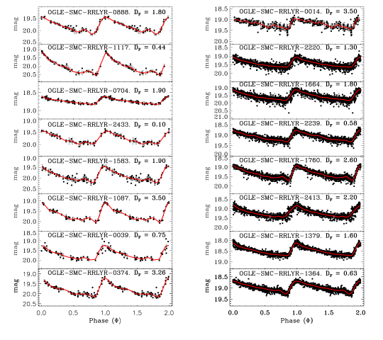 A collection of randomly selected sample of RRab light curves with their corresponding OGLE IDs and deviation parameters (