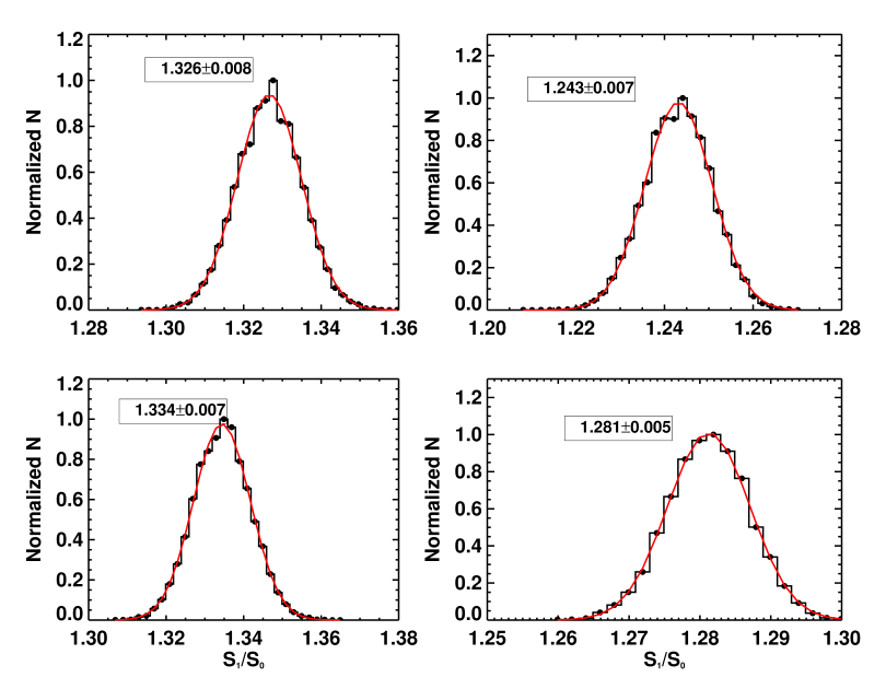 Distribution of viewing angles and geometrical parameters of the SMC in histograms. Solid red lines denote Gaussian fit to the resulting distributions.
