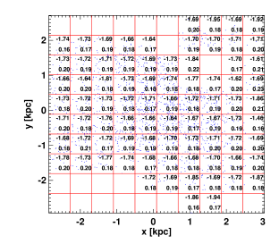 Metallicity distribution of RRab stars in the SMC. Metallicity values are binned on a
