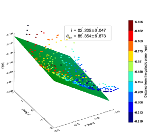 NE part of the SMC. Solid surface in green color denotes planefit to the data.
