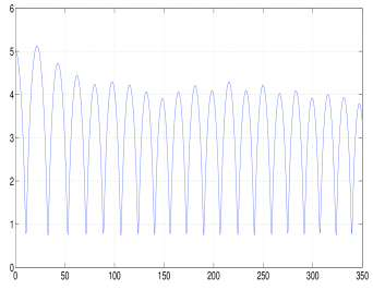 Distance between the two primaries as a function of the time, related to the numerical solutions generated by the Gauss method (left picture) and HBVM(18,2) (right picture). The maxima correspond to the distance of apocentres. These are conserved by HBVM(18,2) while the Gauss method introduces patchy oscillations that destroy the overall symmetry of the system.