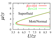 The phase diagram of the Bose-Hubbard Hamiltonian. The solid line is the phase boundary for