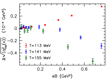 Upper left panel: the magnetic dipole moment (red triangles) and the correlator of the topological charge density with the electric dipole moment (blue squares) in lattice units, with linear fits. Lower left panel: the ratio of the above two quantities, with a constant (dashed line) and a quadratic fit (dotted line). The data correspond to a temperature