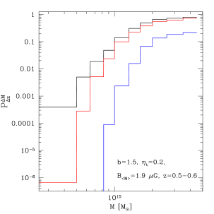 Expected fraction of clusters with RHs at three different radio frequencies: 1.4 GHz (blue lines), 240 MHz (red lines) and 150 MHz (black lines) in the redshift bin