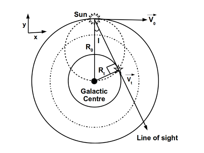 Left: Schematic diagram showing the coordinate system, velocity and distance notations used in this work. Right: Illustration of the tangent point method for deriving the circular speeds for distances
