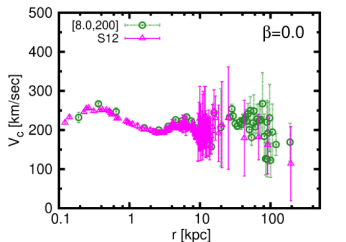 Left: Rotation curve of the Galaxy for three different sets of values of the Galactic constants