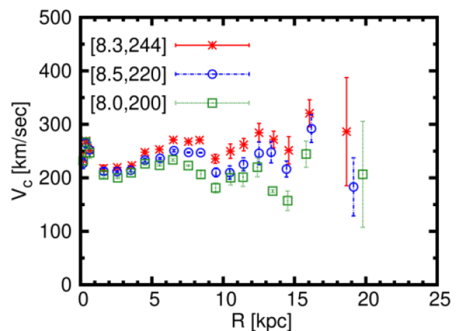 Left: Rotation curves of the Galaxy obtained using the various different disk tracer samples listed in Table
