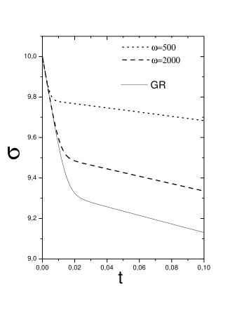 This plot shows the inflaton field