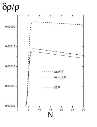 Scalar density perturbation for the model
