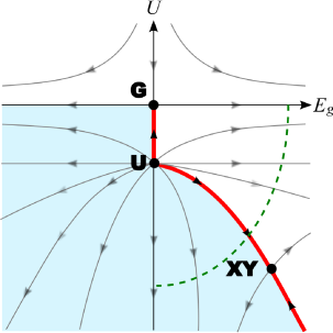 (color online) A hypothetical renormalization group (RG) flow diagram at zero temperature of a fermionic lattice theory with attractive interactions in