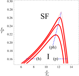 (color online) Superfluid transitions (thick red lines) out of a two-dimensional band insulator at zero temperature. The three shown transitions correspond to arbitrarily chosen different strengths of contact attractive interactions, becoming stronger going from top to bottom. The lattice potential is given by