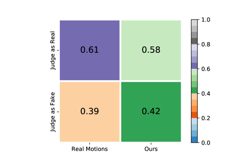 Human judge results of SMPL motions sampled from our method and real data in the testset.
