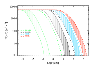 : Cumulative flux distribution of afterglows at SKA1-LOW and SKA1-MID observing bands 2, 4, and 5 (from left to right). The shaded area represents the span between 2 and 10 days (left and right boundary respectively). The dashed line represent the flux at the peak time.