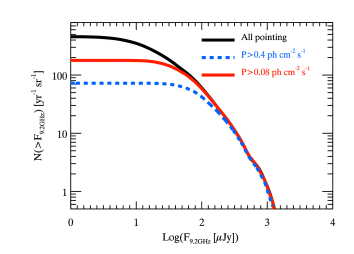 LogN–logF of SKA1-MID band 5 (9.2 GHz) showing the flux at the peak of the light curve for the population of simulated GRBs. The red solid and blue dashed lines represent the population of GRBs that have a