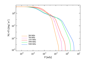 Cumulative flux distribution of orphan afterglows at the frequencies of SKA1-MID/SKA1-SUR and SKA1-LOW are shown. To compute the number of expected OA detections, as detailed in the text, we assumed a deep (1000hour), all-sky (3