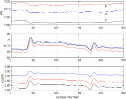 An example for current oscillation event in Cluster #10.