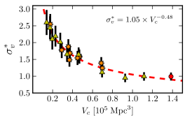 Normalised cosmic variance