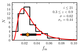 Distribution of the merger fraction