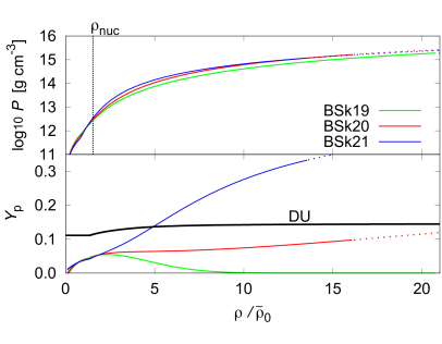 Top: Density – Pressure relation with the EOSs, BSk19(green), BSk20(red), and BSk21(blue). The vertical dotted line shows the proximate nuclear saturation density