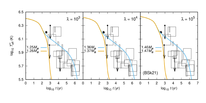 Cooling curves using the BSk21 EOS in steps of