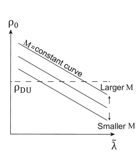 Schematic diagram to explain the dependence on the parameters