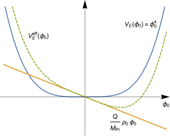Schematic figure of the effective potential