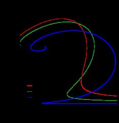 Mass-radius relation for BSk19 (upper left panel), BSk20 (upper right panel), and BSk19 (lower panel) EOSs in the massless BD model.