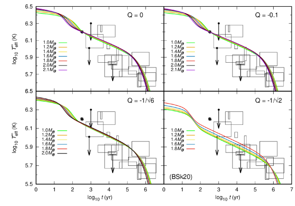 Cooling curves with massless BD models using BSk19 EOS.