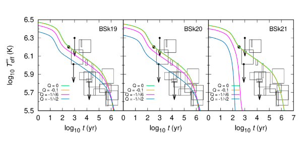 Cooling curves with massless BD model with