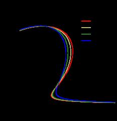 Mass-radius relation for BSk19 (upper left panel), BSk20 (upper right panel), and BSk21 (lower panel) EOSs.