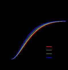 Mass-central density relation for BSk19 (upper left panel), BSk20 (upper right panel), and BSk21 (lower panel) EOSs.