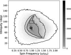 Density plots of Uranus' obliquity and spin rate after a significant tilting. (a) Here