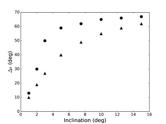 This figure shows the maximum degree of tilting for a range of orbital inclinations if the disk's mass remains constant (circle) or is decreasing (triangle). The duration of each simulation is 1 Myr. Uranus' current inclination relative to the Solar System's invariable plane is about a degree.