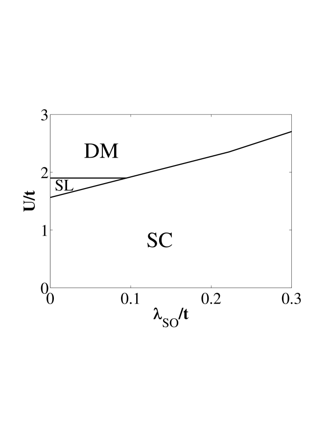 Phase diagram of Kane-Mele-Hubbard model at half filling within the slave-boson mean-field approach. SC stands for the superconducting phase, SL is the spin liquid phase and DM is the dimerized phase. The DM phase may be considered as the closest relative to the spin density wave (SDW)/antiferromagnetic state obtained in previous studies.
